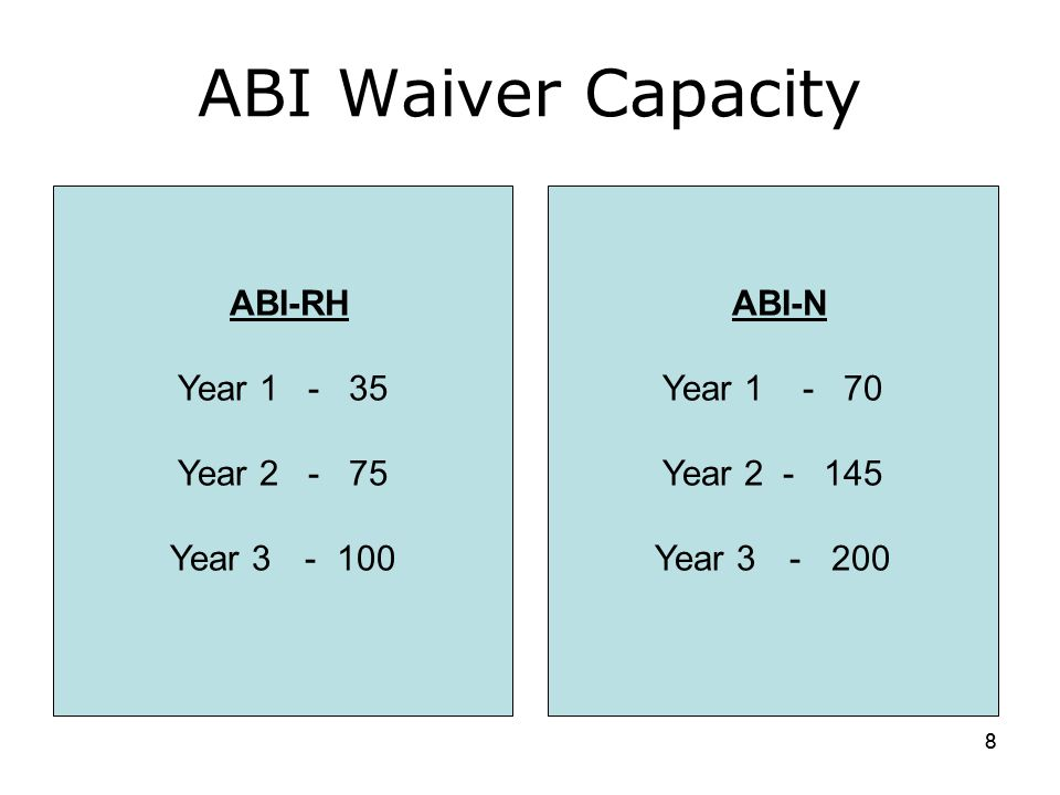 Total # in ABI-RH Waiver - 100