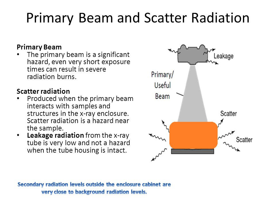 Primary Beam and Scatter Radiation