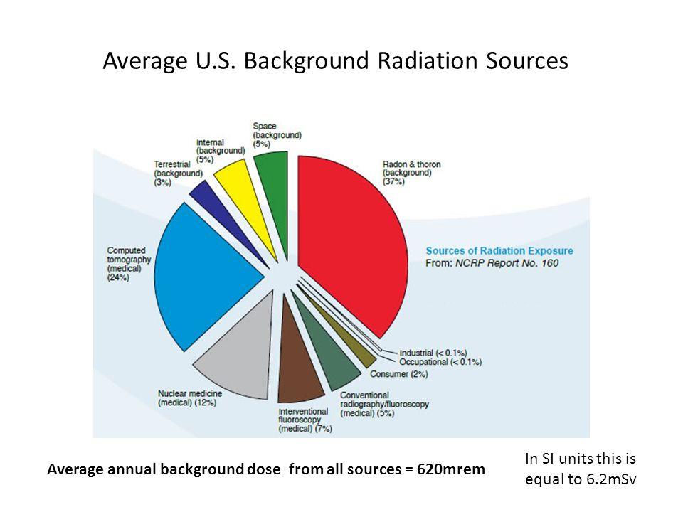 Average U.S. Background Radiation Sources