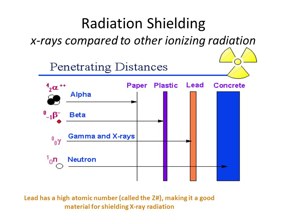 x-rays compared to other ionizing radiation