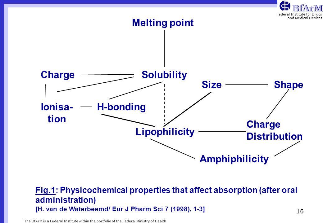 Melting point Charge Solubility Size Shape Ionisa-tion H-bonding