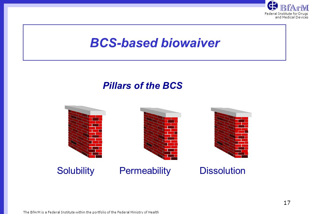BCS-based biowaiver Pillars of the BCS