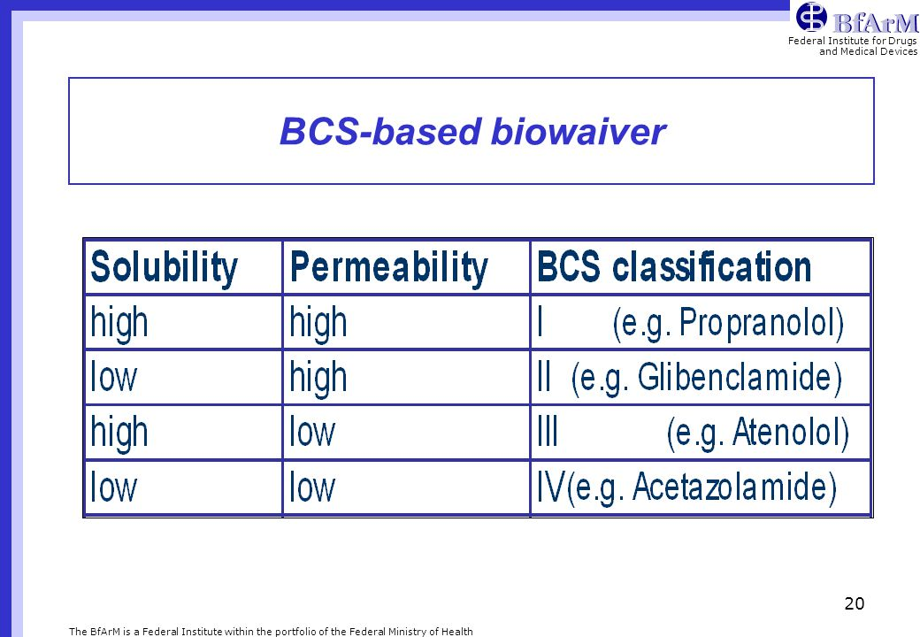 BCS-based biowaiver The BfArM is a Federal Institute within the portfolio of the Federal Ministry of Health.