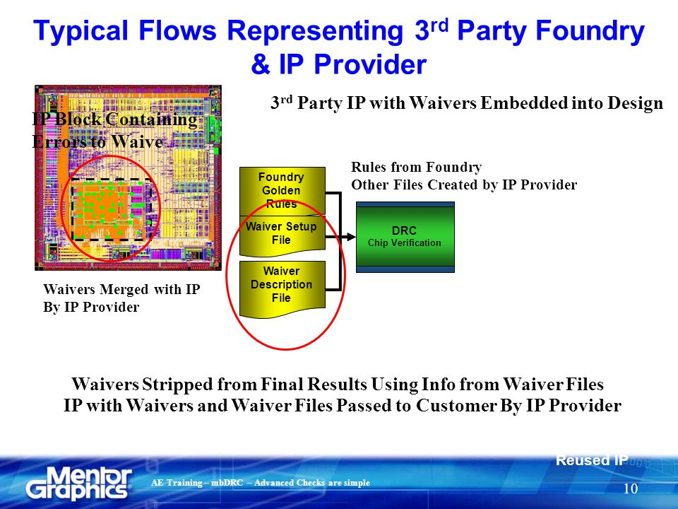 Typical Flows Representing 3rd Party Foundry & IP Provider