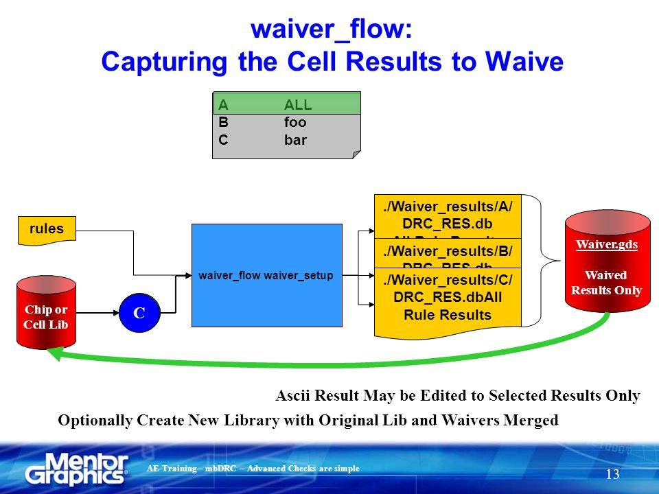 waiver_flow: Capturing the Cell Results to Waive