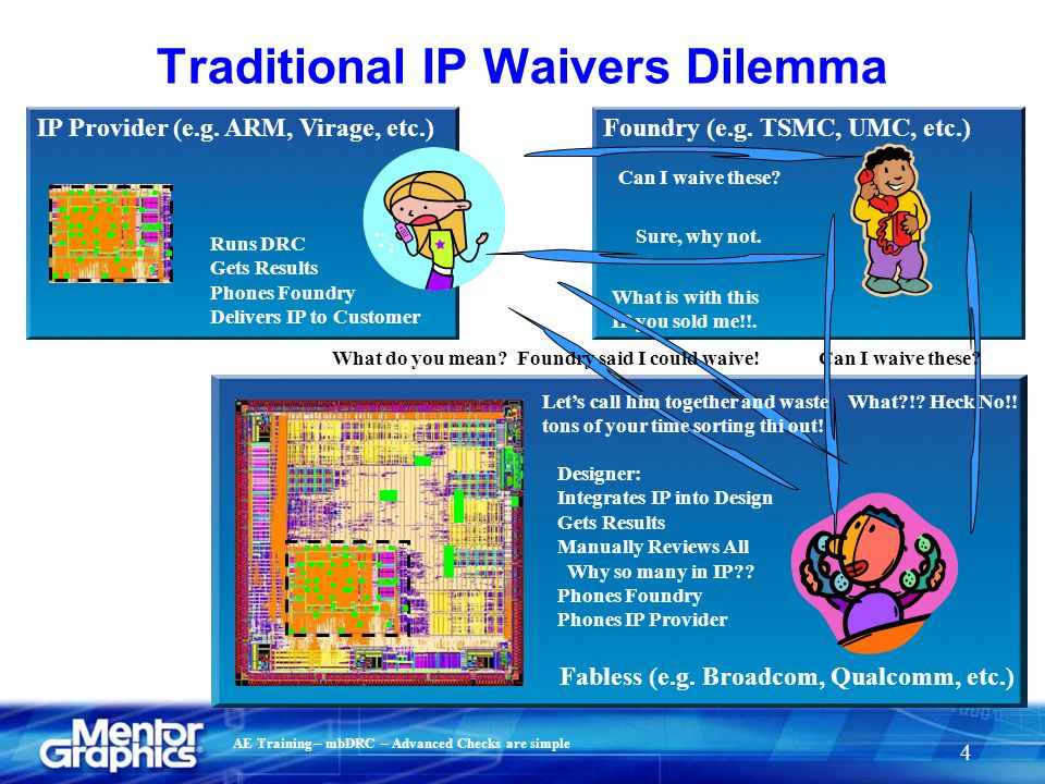 Traditional IP Waivers Dilemma