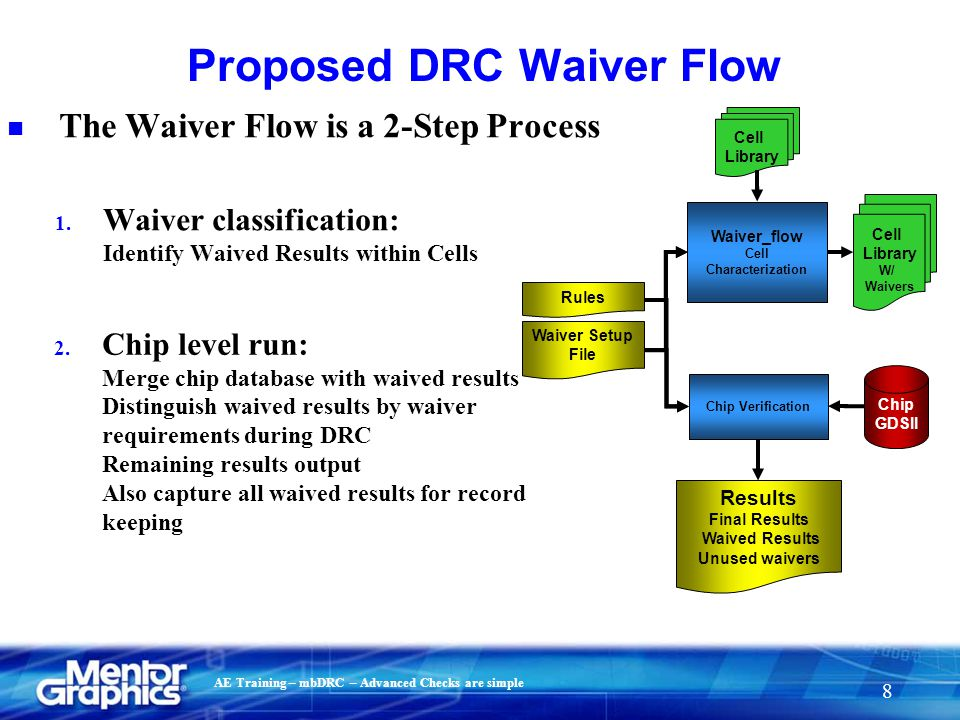 Proposed DRC Waiver Flow