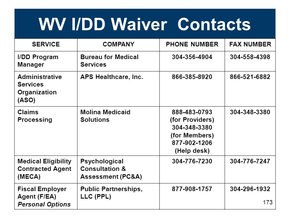 WV I/DD Waiver Contacts