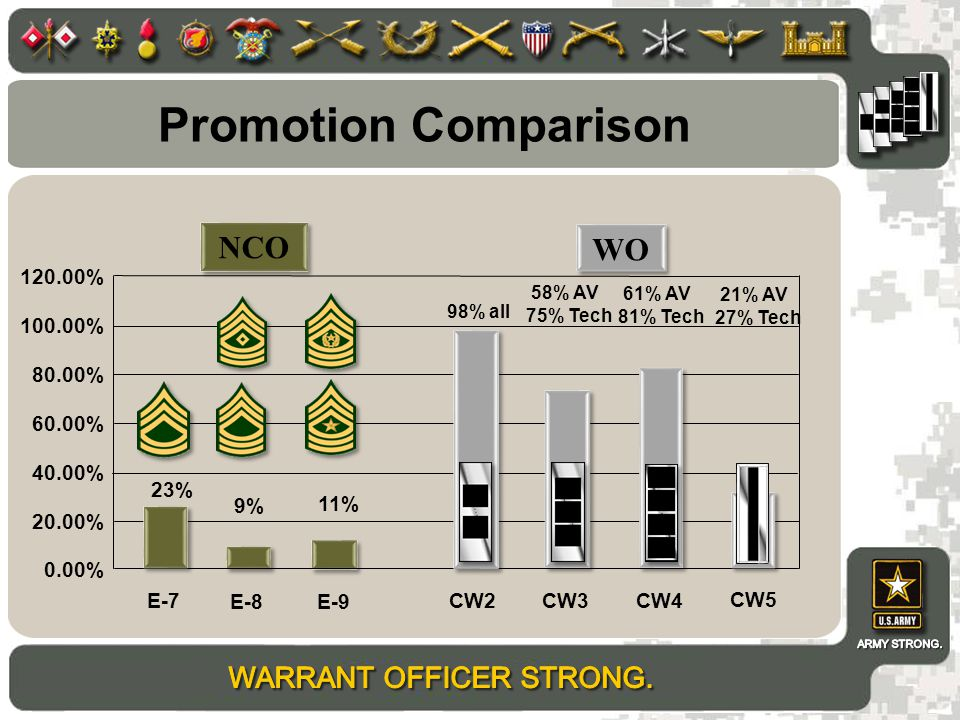Promotion Comparison NCO WO 120.00% 100.00% 80.00% 60.00% 40.00% 23%
