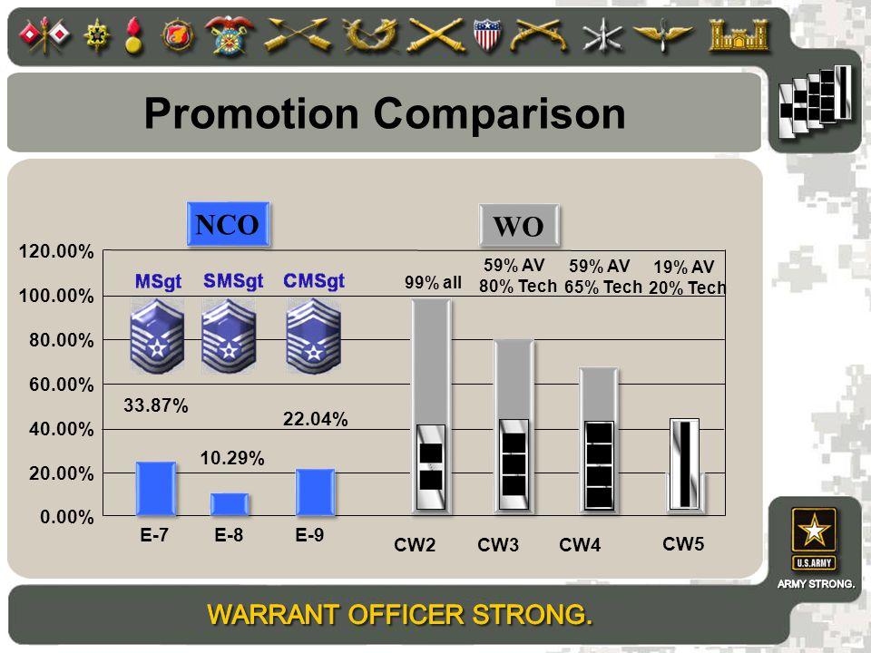 Promotion Comparison NCO WO 120.00% 100.00% 80.00% 60.00% 33.87%