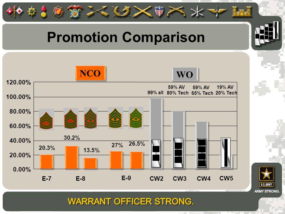 Promotion Comparison NCO WO 120.00% 100.00% 80.00% 60.00% 40.00%