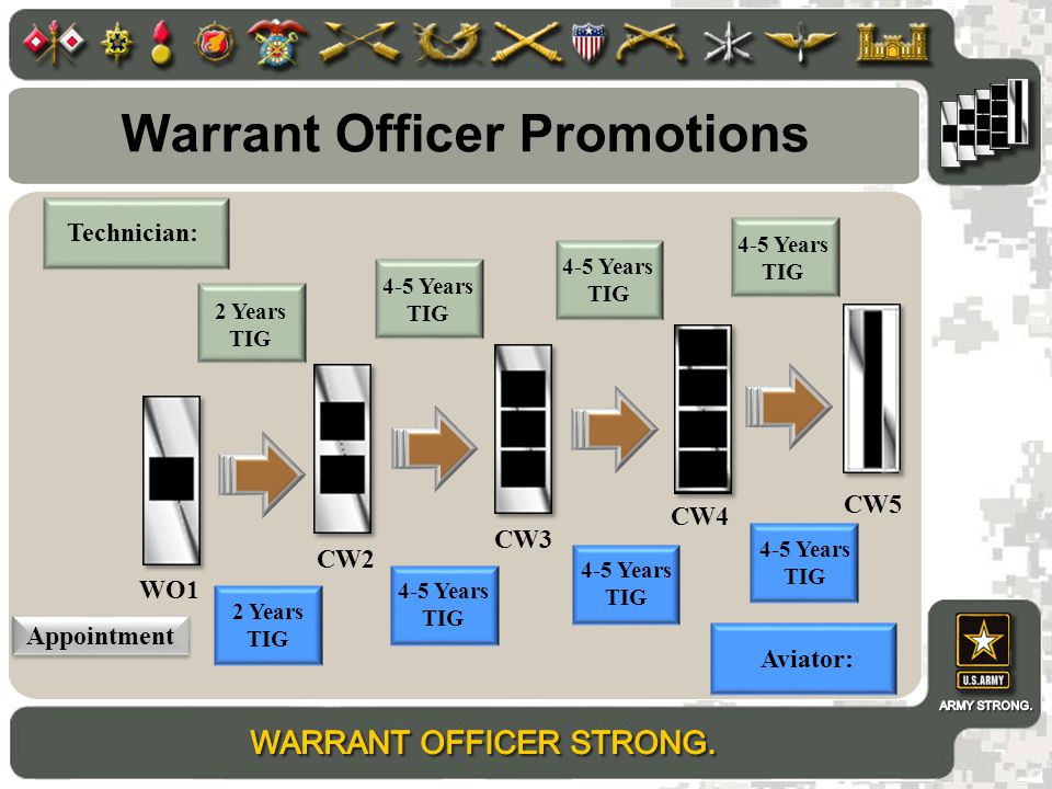 Warrant Officer Promotions