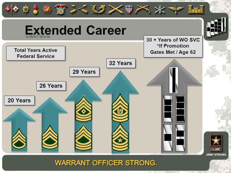 Extended Career 32 Years 29 Years 26 Years 20 Years