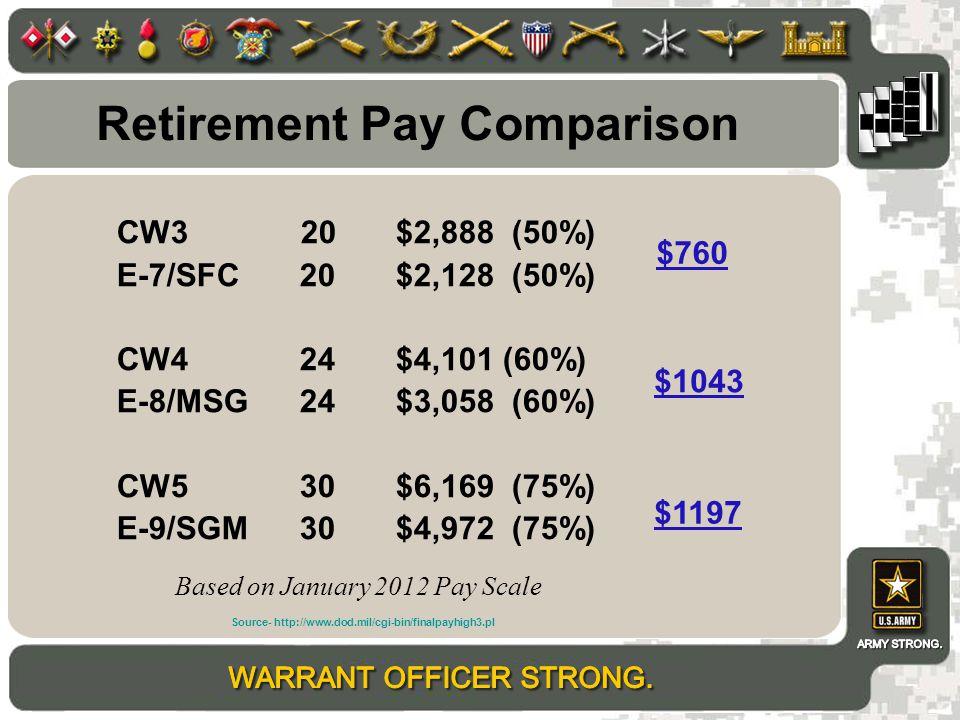 Retirement Pay Comparison