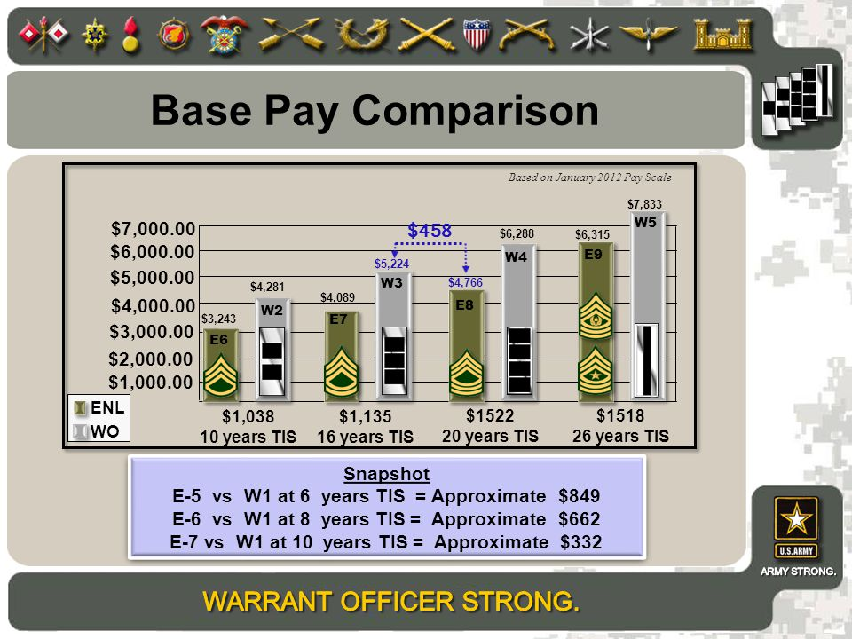 Based on January 2012 Pay Scale