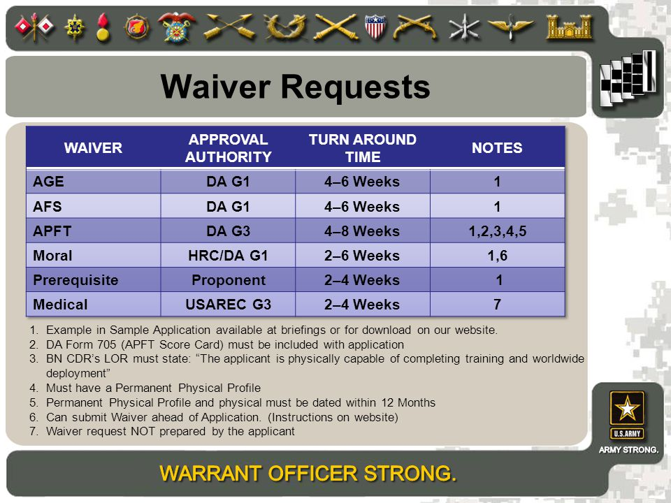 Waiver Requests WAIVER APPROVAL AUTHORITY TURN AROUND TIME NOTES AGE