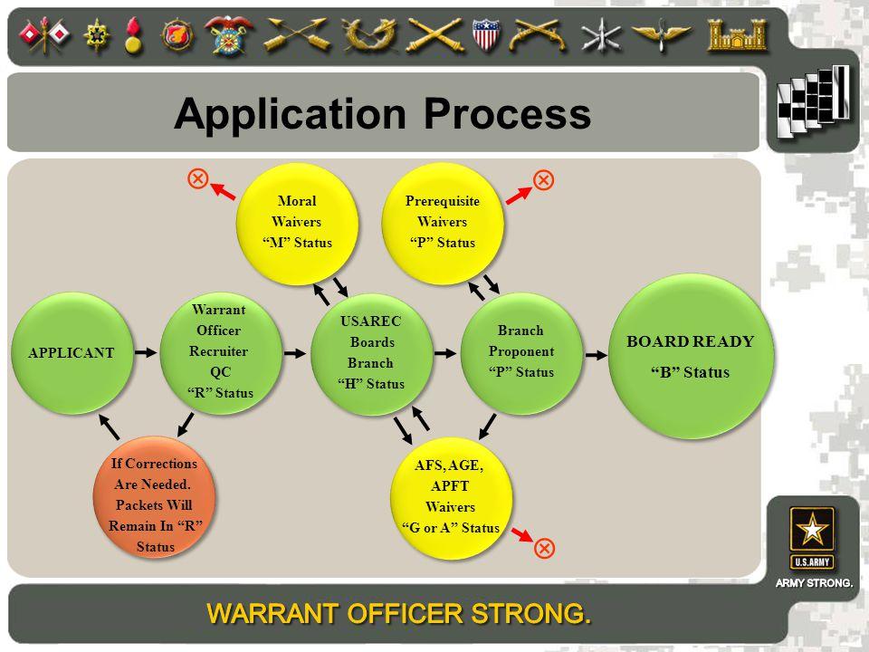 Application Process    BOARD READY B Status Moral Waivers