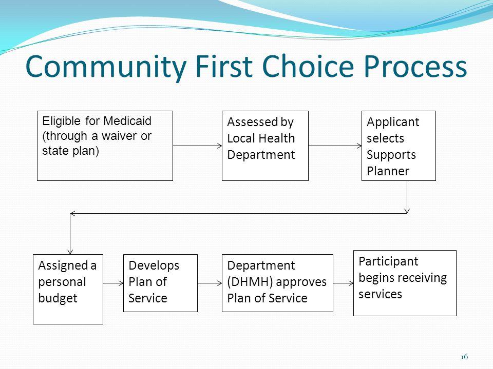 Community First Choice Process