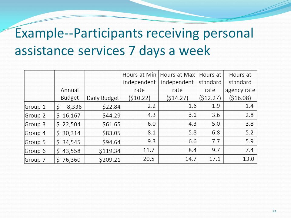 Example--Participants receiving personal assistance services 7 days a week