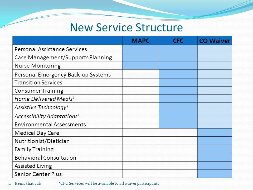 New Service Structure MAPC CFC CO Waiver Personal Assistance Services