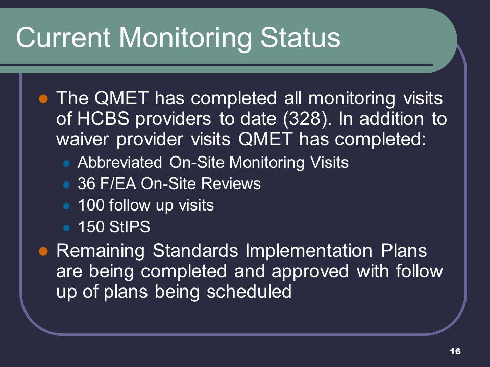 Current Monitoring Status
