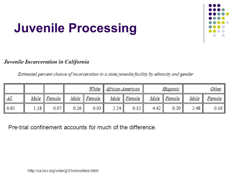 Juvenile Processing Pre-trial confinement accounts for much of the difference.