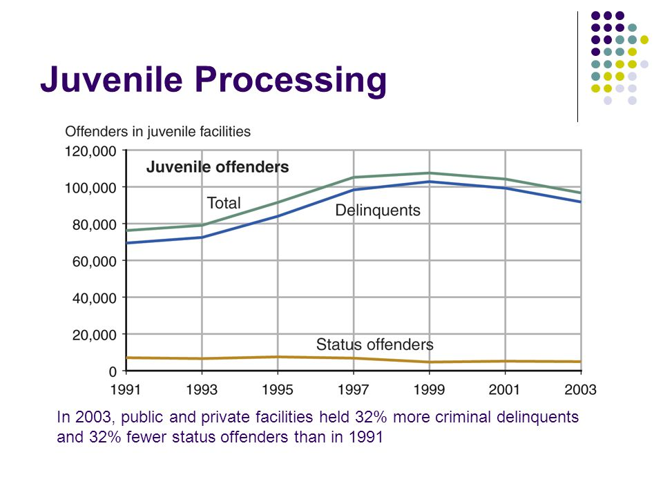 Juvenile Processing In 2003, public and private facilities held 32% more criminal delinquents and 32% fewer status offenders than in 1991.