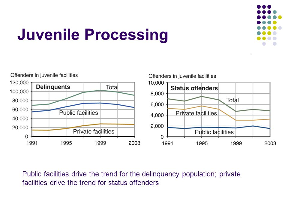 Juvenile Processing Public facilities drive the trend for the delinquency population; private facilities drive the trend for status offenders.