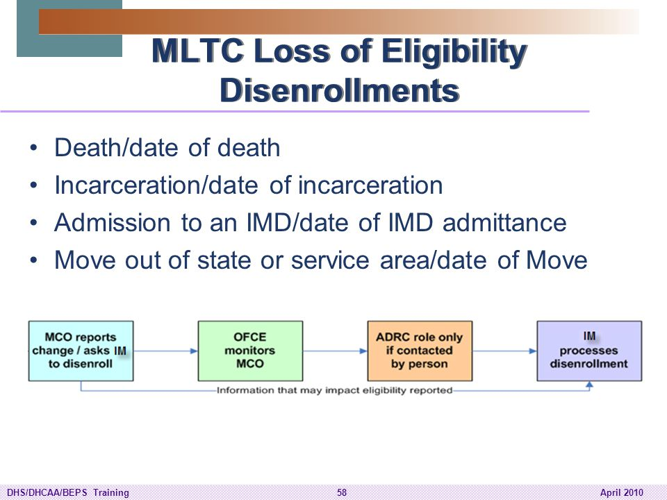 MLTC Loss of Eligibility Disenrollments