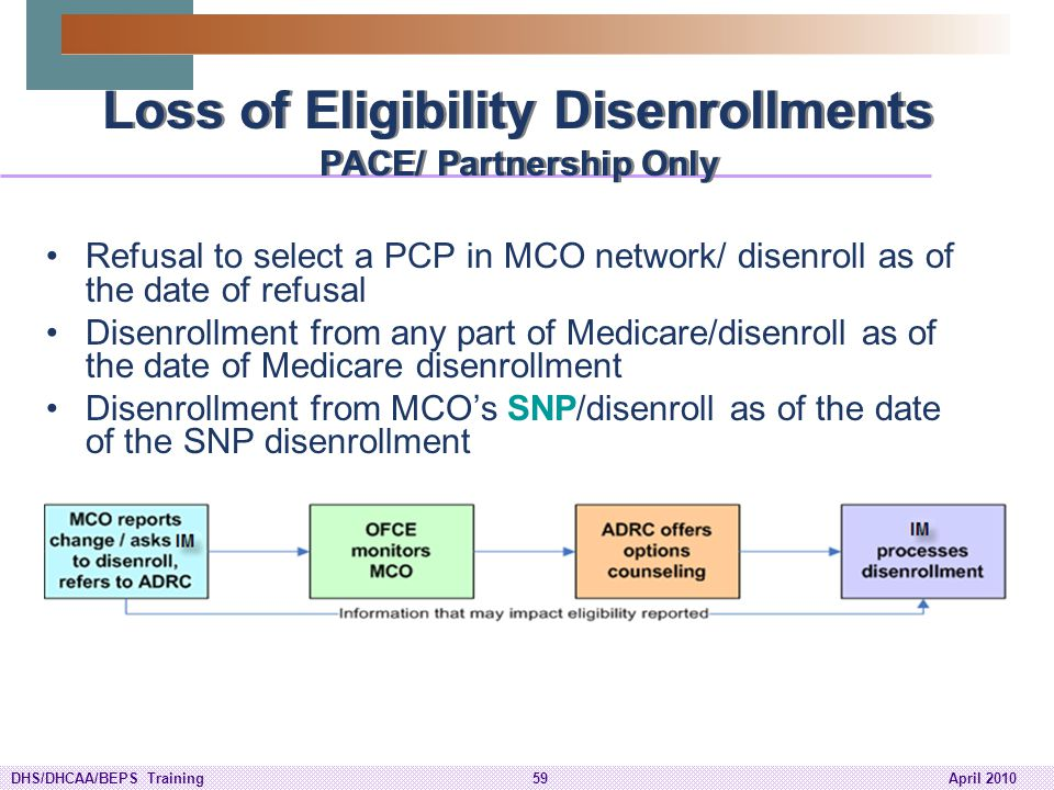 Loss of Eligibility Disenrollments PACE/ Partnership Only