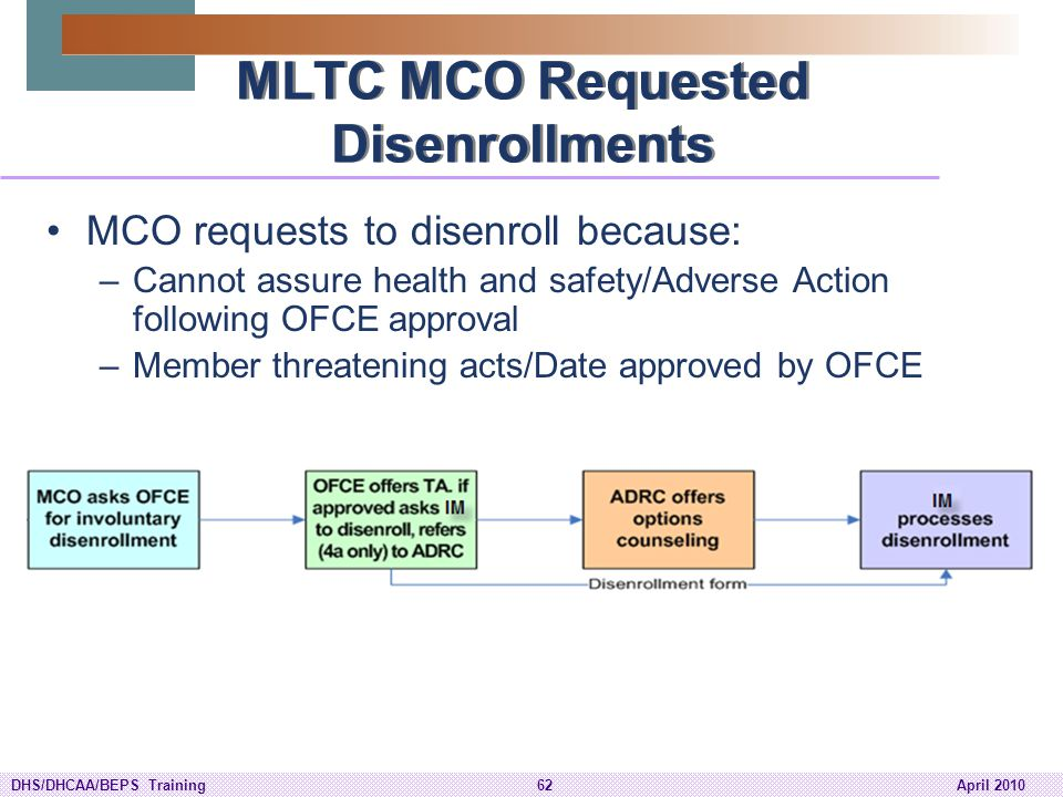 MLTC MCO Requested Disenrollments