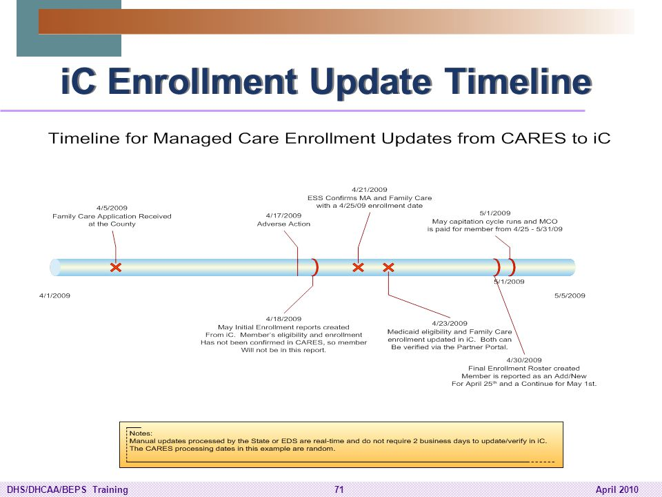 iC Enrollment Update Timeline