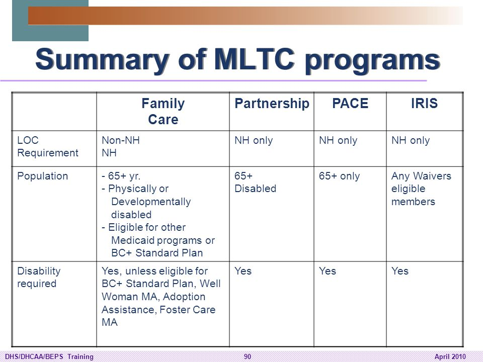 Summary of MLTC programs