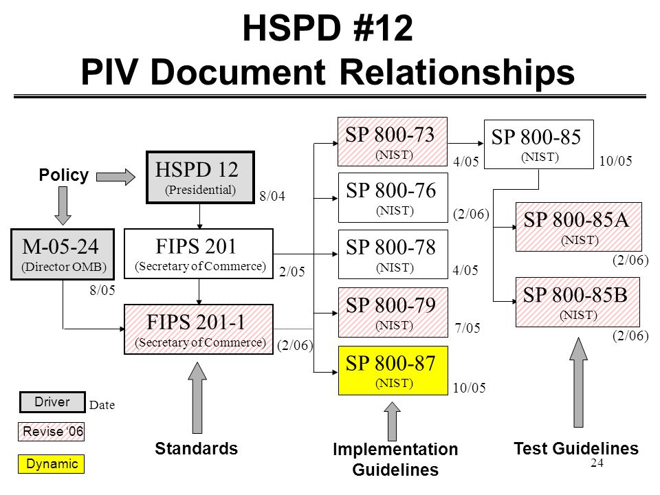 HSPD #12 PIV Document Relationships