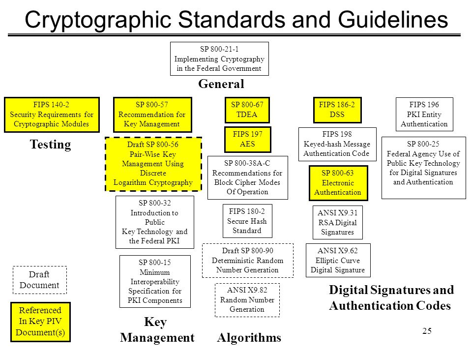Cryptographic Standards and Guidelines