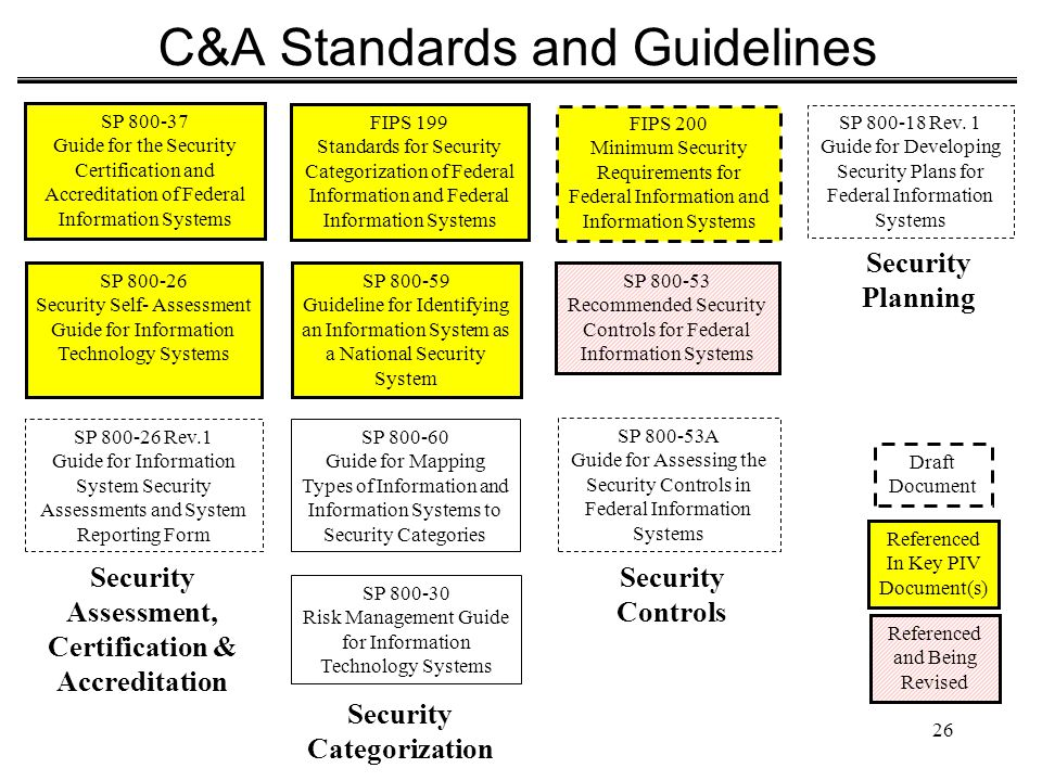C&A Standards and Guidelines