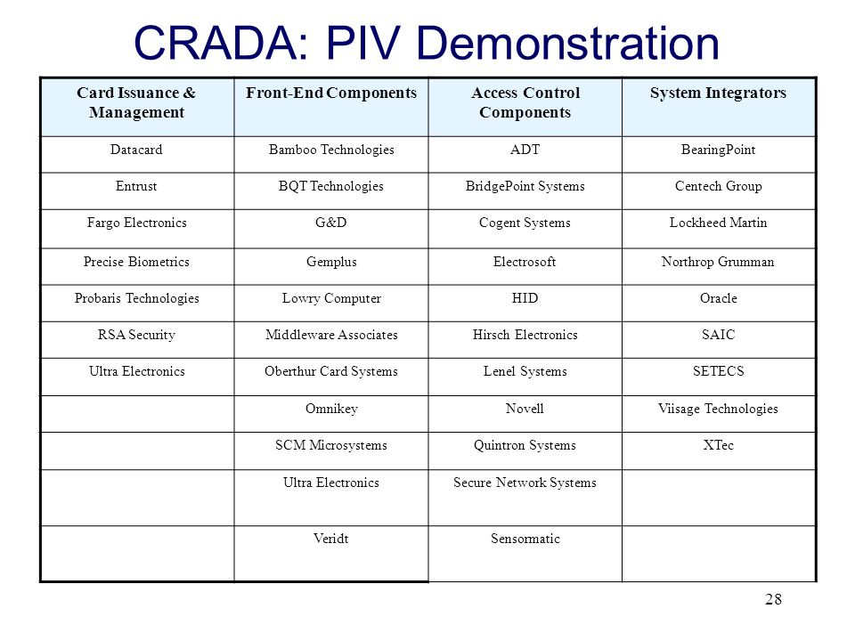 CRADA: PIV Demonstration