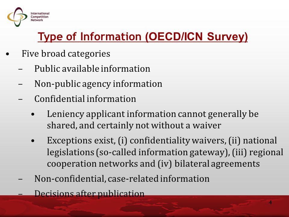 Type of Information (OECD/ICN Survey)