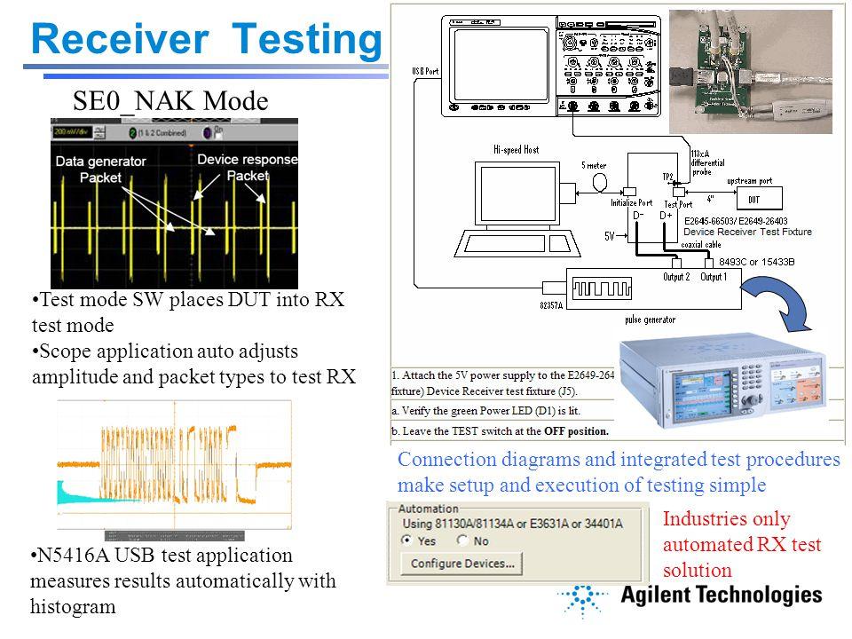 Receiver Testing SE0_NAK Mode