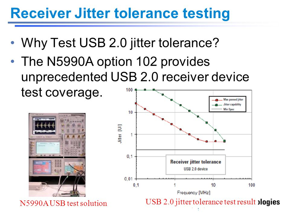 Receiver Jitter tolerance testing