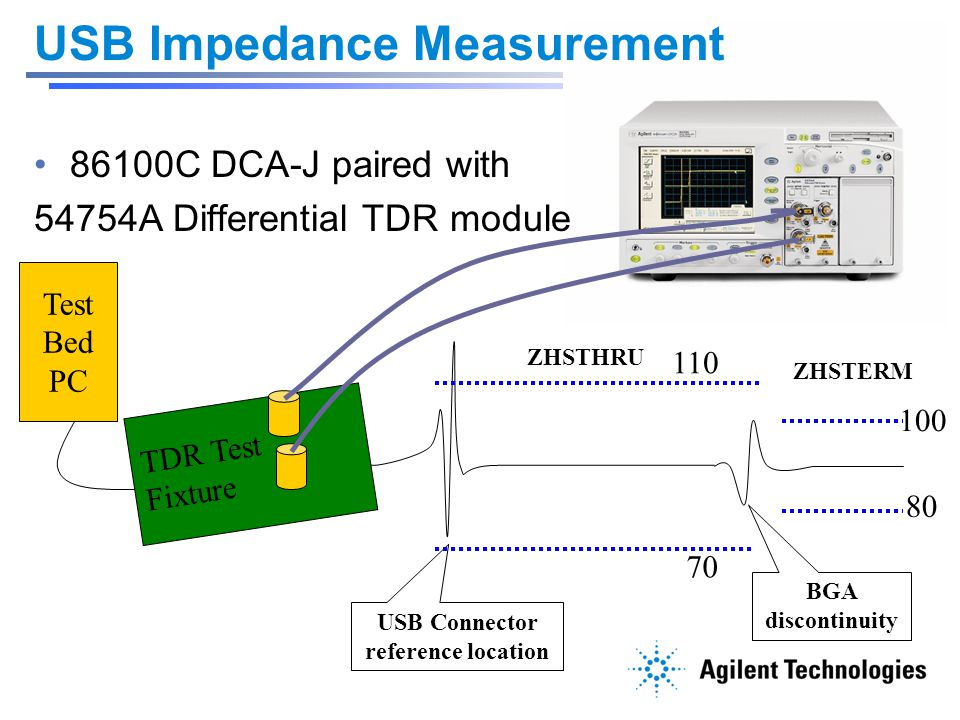USB Impedance Measurement