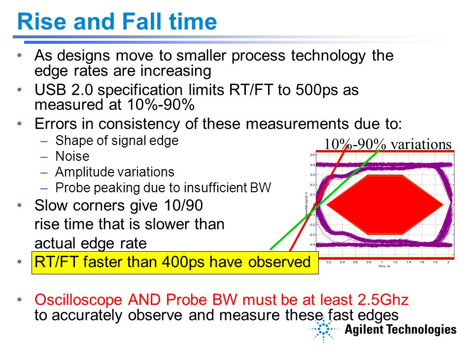 Rise and Fall time As designs move to smaller process technology the edge rates are increasing.