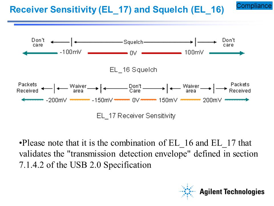 Receiver Sensitivity (EL_17) and Squelch (EL_16)