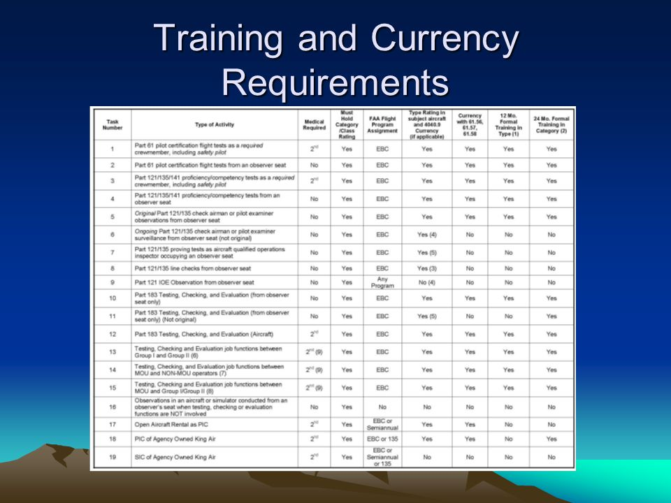 Training and Currency Requirements