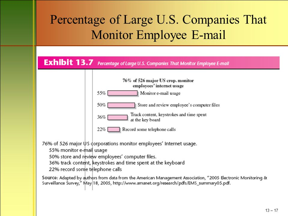Percentage of Large U.S. Companies That Monitor Employee E-mail