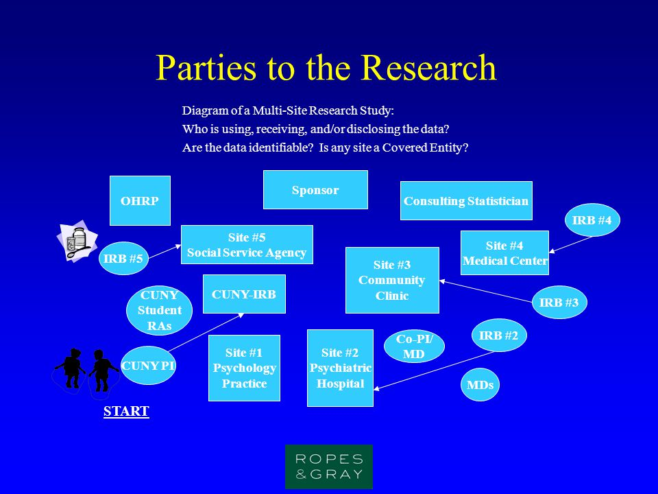 Parties to the Research
