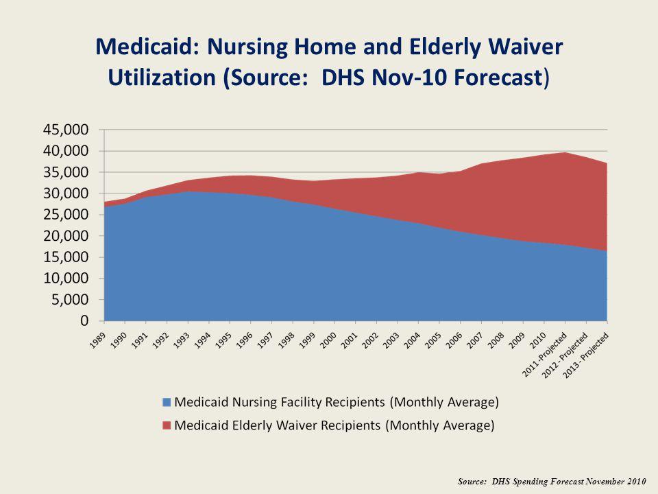 Medicaid: Nursing Home and Elderly Waiver Utilization (Source: DHS Nov-10 Forecast)