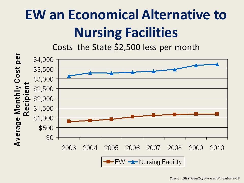 EW an Economical Alternative to Nursing Facilities