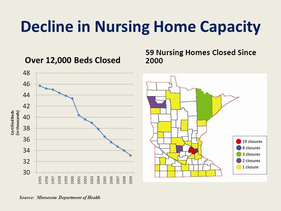 Decline in Nursing Home Capacity