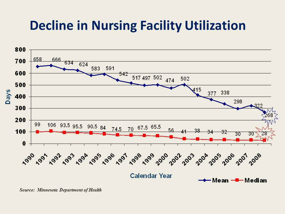 Decline in Nursing Facility Utilization